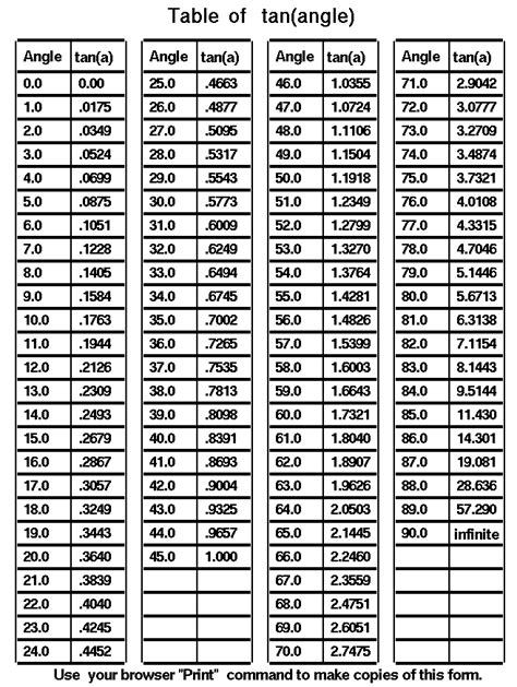 tangent table table of a