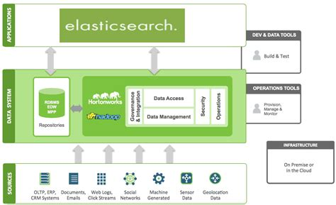 Search For On Elasticsearch And Hortonworks Partner For Open Source Search On Hadoop