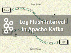 php zookeeper tutorial configuring log flush interval in apache kafka apache