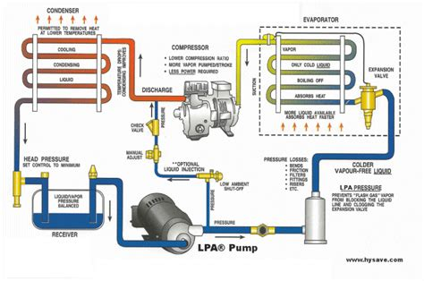 how refrigeration works diagram check valve schematic diagram get free image about