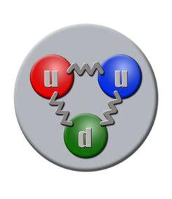 Proton Quarks by Prot 243 N La Enciclopedia Libre