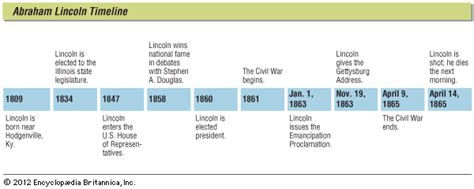 life of abraham lincoln timeline lincoln abraham kids encyclopedia children s