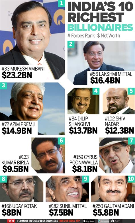 infographic the richest indians on the forbes list times of india