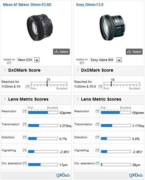 Nikon Af 20mm F 2 8d Lens nikon af d lens reviews dxomark