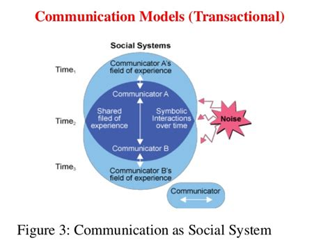 transactional model of communication diagram communication in the classroom