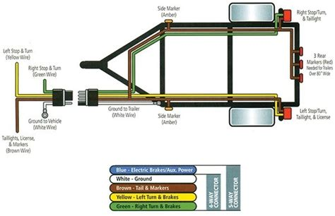 4 pole trailer wiring trailer wiring color code