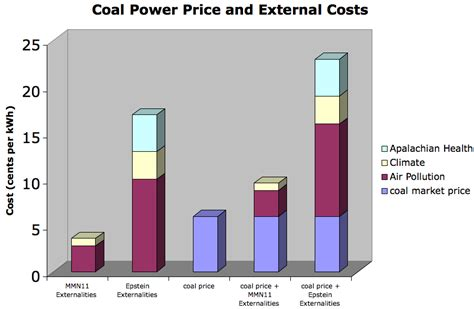how much does solar power cost per kwh the true cost of fossil fuels