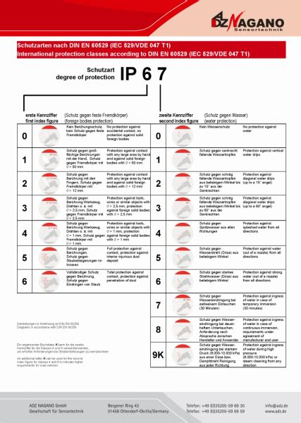 schutzart ip44 bedeutung schutzklassen ip ip schutzklassen adz nagano sensortechnik