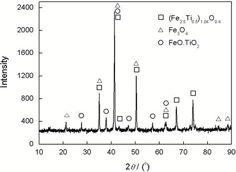 xrd pattern of vanadium 钒钛铁精矿碳热还原制备铁基摩擦材料的热力学分析