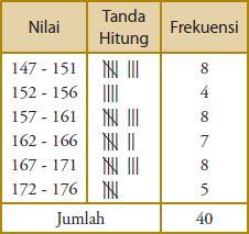 langkah membuat tabel distribusi frekuensi berkelompok cara membuat tabel distribusi frekuensi