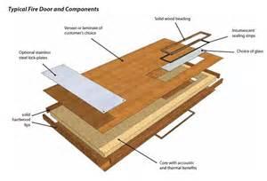Hardwood Or Laminate faq on all things performance doors doorsets and windows