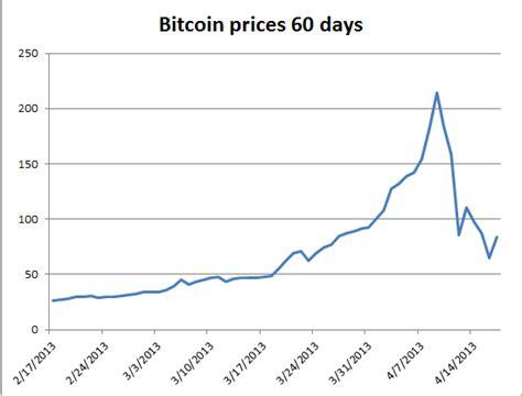 bitcoin bubble burst bitcoin bubble burst free by 50