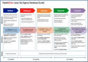 Lean Six Sigma Report Template Best Photos Of Six Sigma Project Template Six Sigma