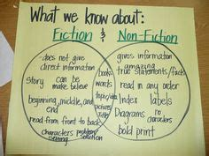 fiction nonfiction venn diagram 1000 images about library common on school libraries the common and