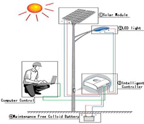 solar light diagram solar system components pics about space
