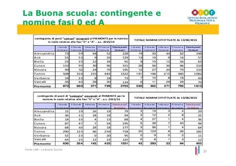 ufficio scolastico regionale alessandria dati anno scolastico 2015 2016 in piemonte