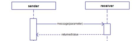 sequence diagram activation bar uml sequence diagram objects