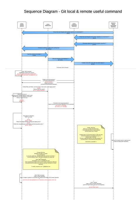 git tutorial diagram sequence diagram usage gallery how to guide and refrence