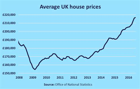 help to buy a house uk average price to buy a house 28 images average new house price drops to lowest