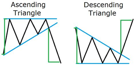 descending triangle pattern reversal reading forex chart patterns like a professional trader