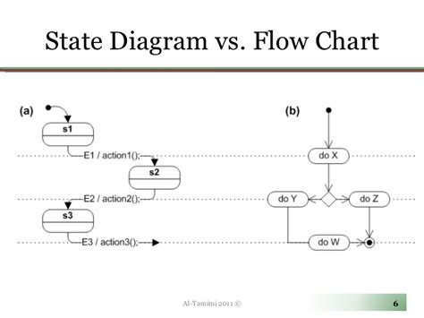 flowchart vs data flow diagram diagram vs flowchart gallery how to guide and refrence