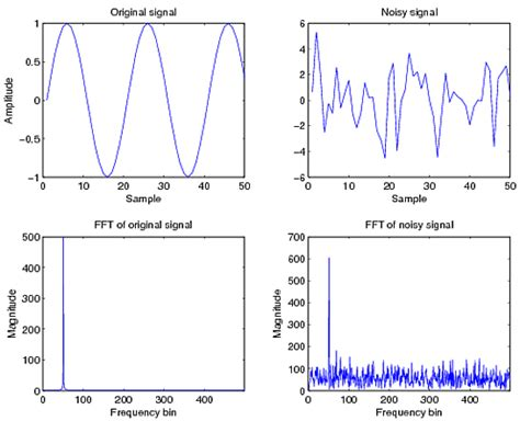 high pass filter matlab fft signal processing how can the noise be removed from a recorded sound using fft in matlab
