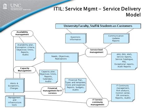 Itil Model Overview And Impact On Its Ppt Video Online Download Itil Financial Management Templates