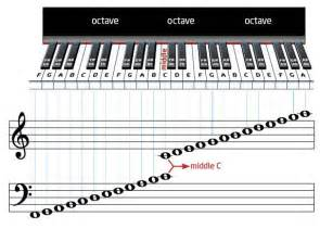 Piano note scale the white keys on a piano
