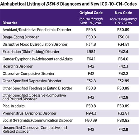 Dsm 5 Table Of Contents by Changes To Icd 10 Mental Health Codes October 1st