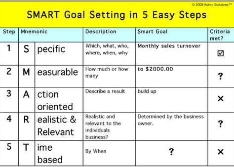 smart goal setting template what is the motive or the theory performance