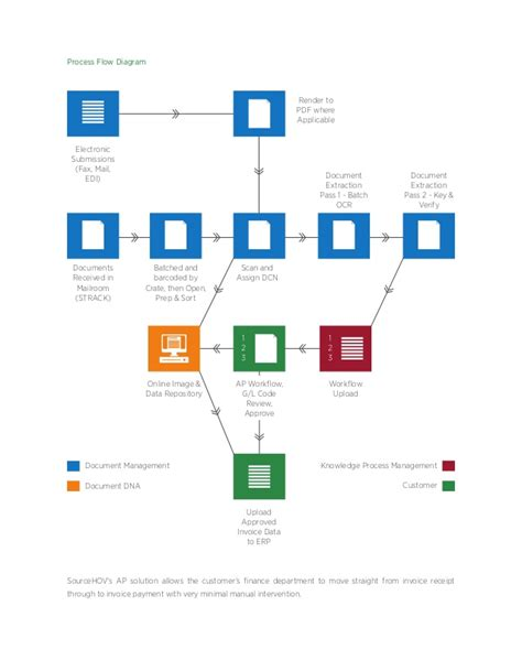 retail flowchart sourcehov retail business process services and solutions