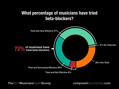 Blockers Australia Release Date Composed Documentary 2015 Musicians Health Survey