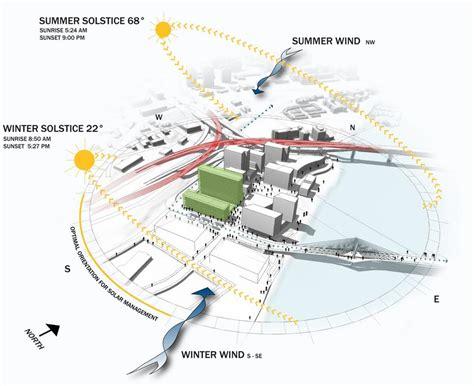 sun path diagram sketchup collaborative sciences building for ohsu psu osu