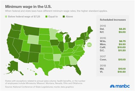 vermont minimum wage vermont to set highest state minimum wage in the u s msnbc
