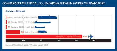 boat shipping cost per mile ics comparison of co2 emissions by different modes of