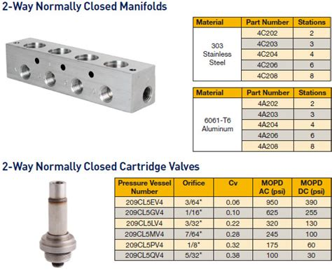 Hydraulic Manifold Tester Cover Letter by Comoso Product Solenoid Valve Manifolds For Skinner Cartridge Valves