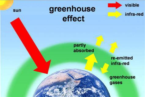 what is the greenhouse gas effect definition interesting greenhouse effect lesson 0184 tqa explorer