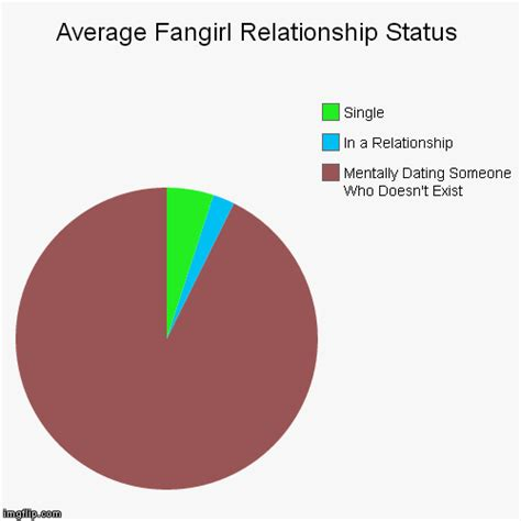 relationship chart maker average fangirl relationship status imgflip