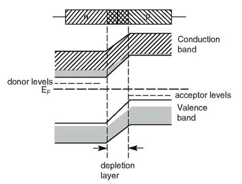 junction diode diagram semiconductors electrical properties of materials part 3
