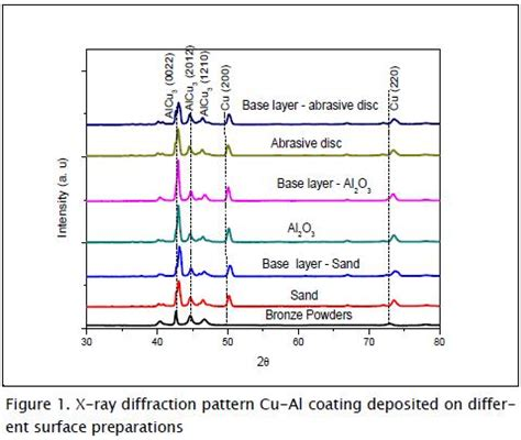 x ray diffraction pattern for copper corrosion resistance of cu al coatings produced by thermal