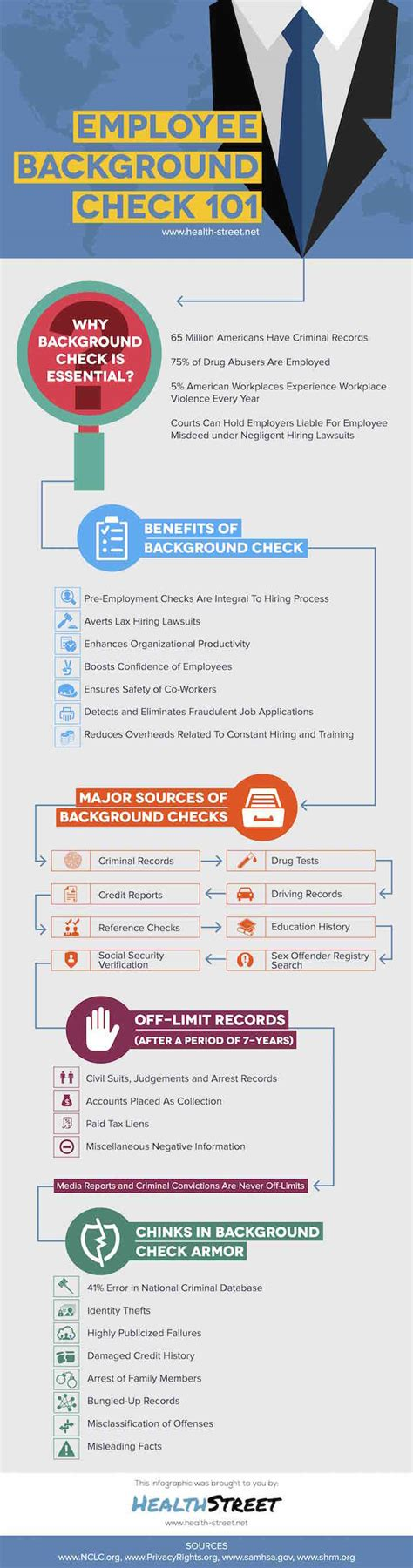 Background Check For Employers Employee Background Check 101 Health