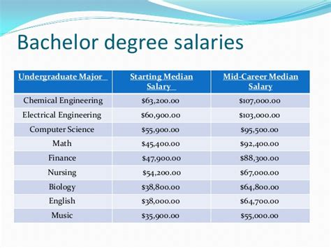 Bs In Chemistry And Mba Salary by Senior Project Power Point