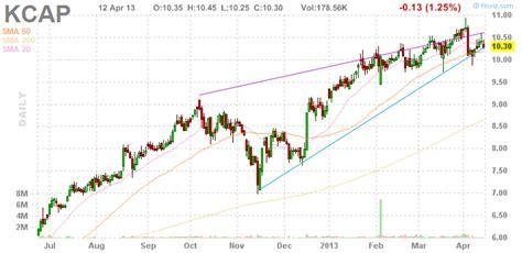trimaran kcap 4 high yielding dividend stocks with a low debt seeking