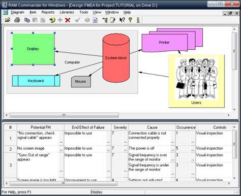 design fmea process fmea concept fmea fmeca types fmea and fmeca software tools overview sohar service