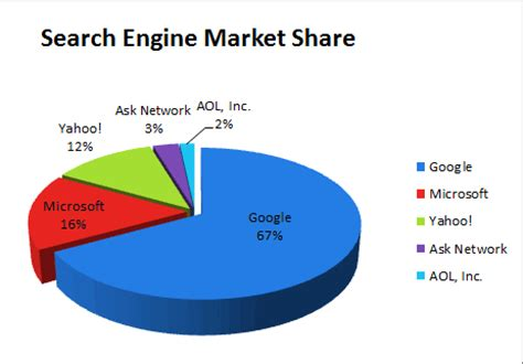 Search For In The Us Comscore S February 2014 Statistics On U S Search Engine Market Score 4goodhosting