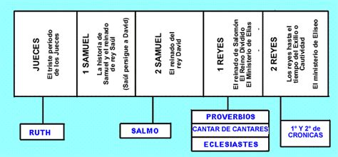 libro de los jueces la enciclopedia libre libro de los jueces la los libros antiguo testamento