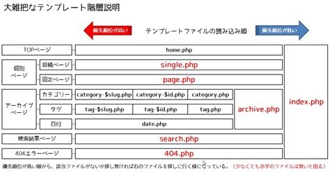 wordpress layout structure wordpressの仕組みを理解する