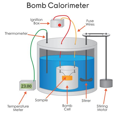 diagram of a bomb calorimeter chemistry