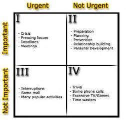 Time Management Quadrant Template by Things Chapters 1 5