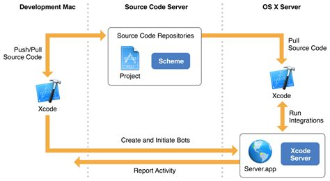 milk workflow xcode server and continuous integration guide about